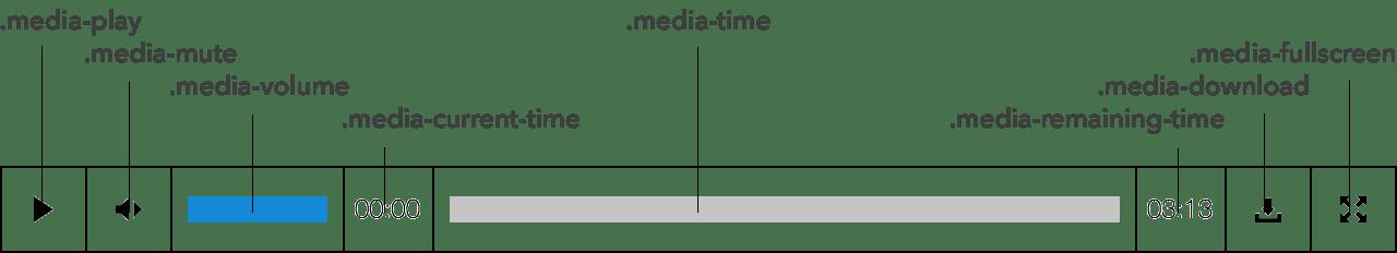 Diagram of Media Player